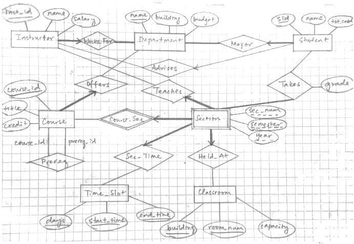 Solved design an er diagram the database will store text sample erd for general conventions reference ccuart Gallery