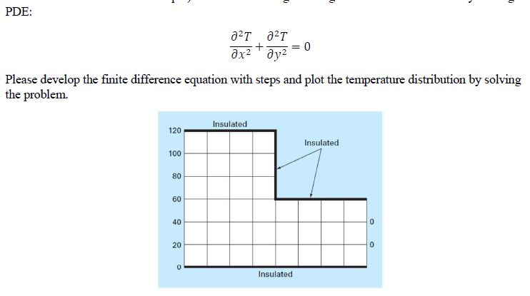 Build A MATLAB Code For Computing The Temperature