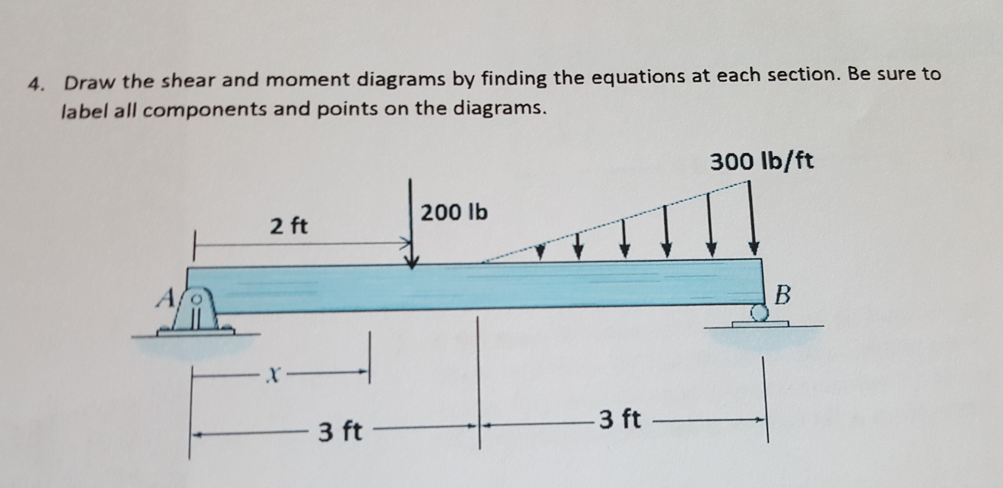 Solved Draw The Shear And Moment Diagrams By Finding