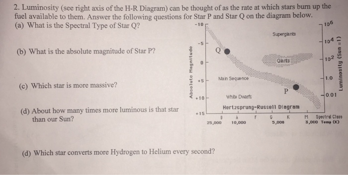 Solved 2 Luminosity See Right Axis Of The H R Diagram