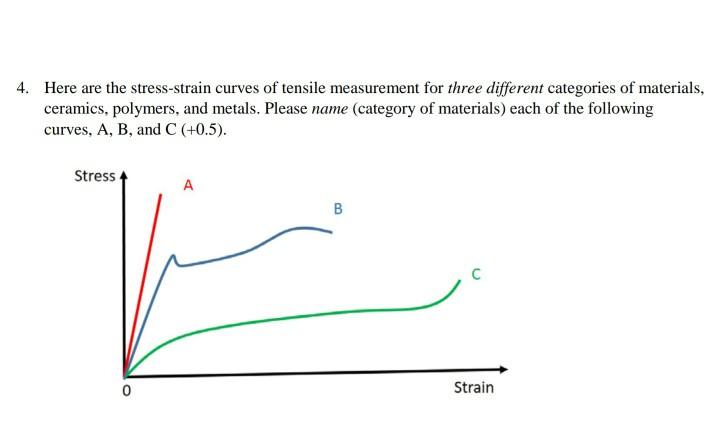 Stress Strain Diagrams Ceramics Basic Guide Wiring Diagram
