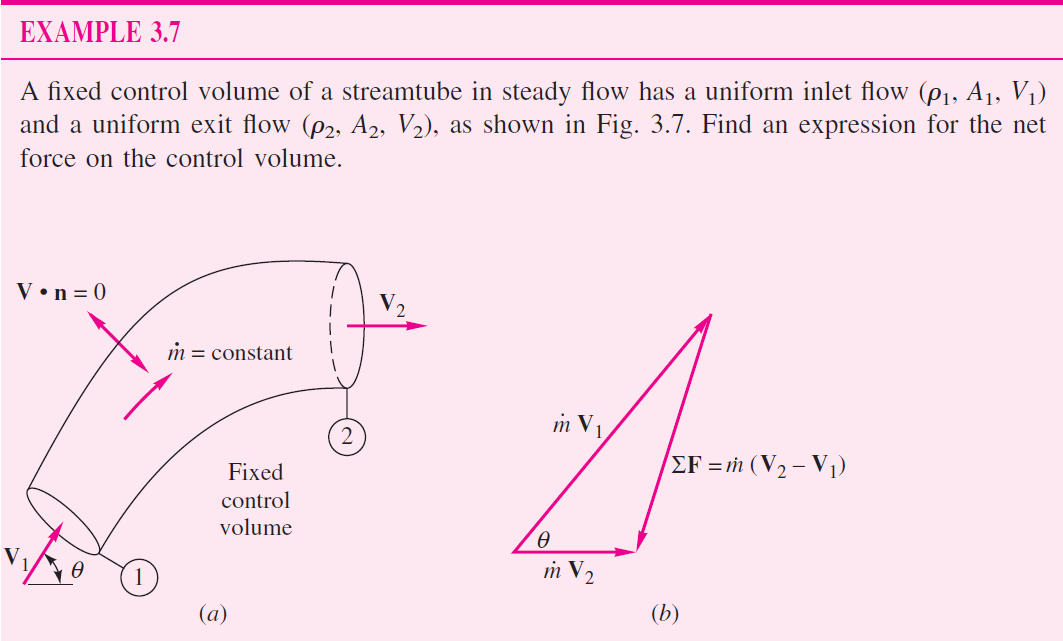 Solved: Question In Fluid Mechanics Problem  This Is From