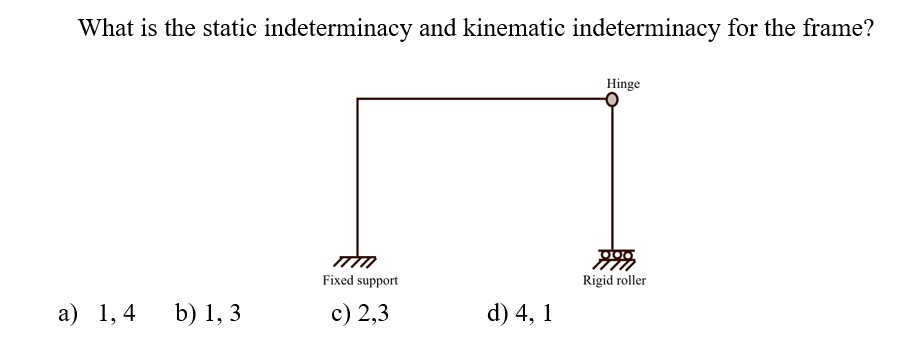 Solved: What Is The Static Indeterminacy And Kinematic Ind ...