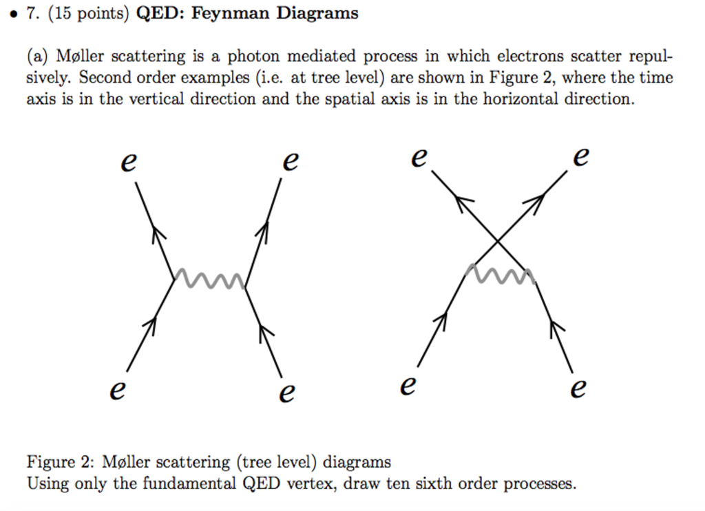 7 15 Points Qed Feynman Diagrams A Moller Sc Chegg