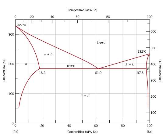 Solved 9 Refer To The Pb Sn Phase Diagram In A Crucible