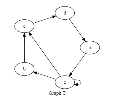 Solved: For The Graph Given Here  You Will Be Considering
