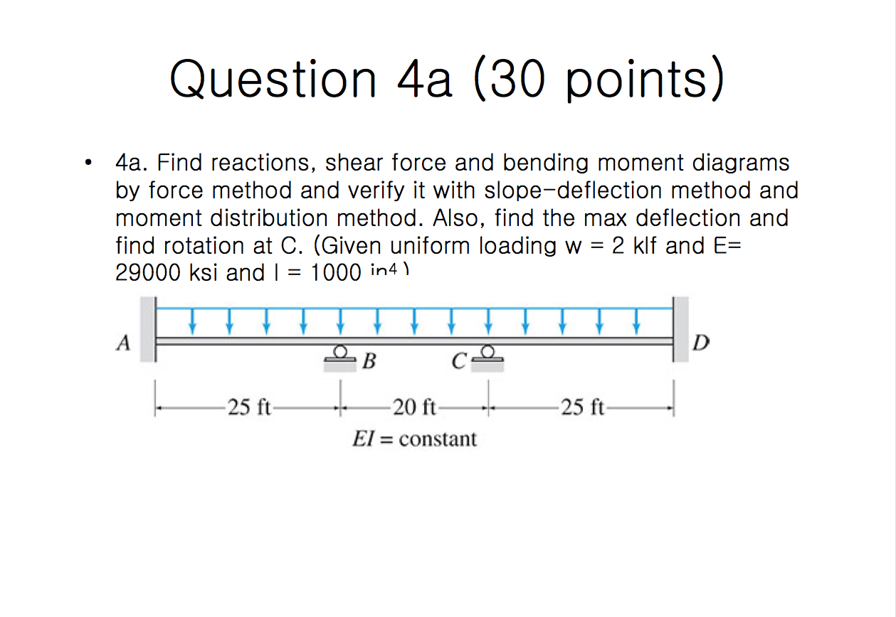 Solved Find Reactions Shear Force And Bending Moment Dia Diagram Image For Diagrams By Method Verify