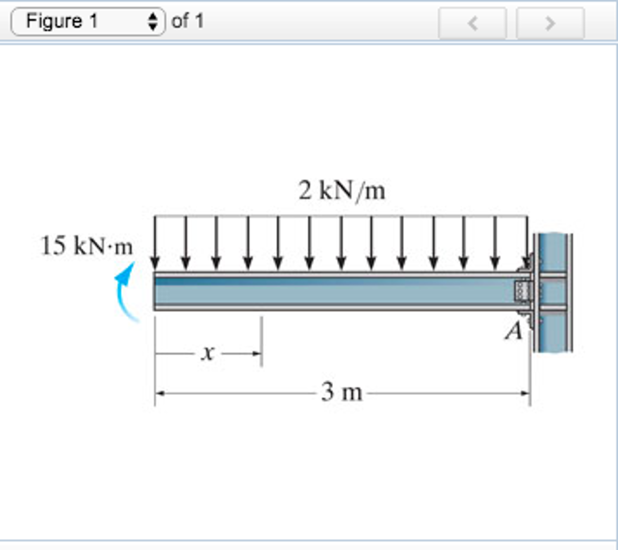 Solved Determine The Shear And Moment As A Function Of X Draw Bending Diagrams For Cheggcom 1 I Figure 2 Kn M 15 Knm 3