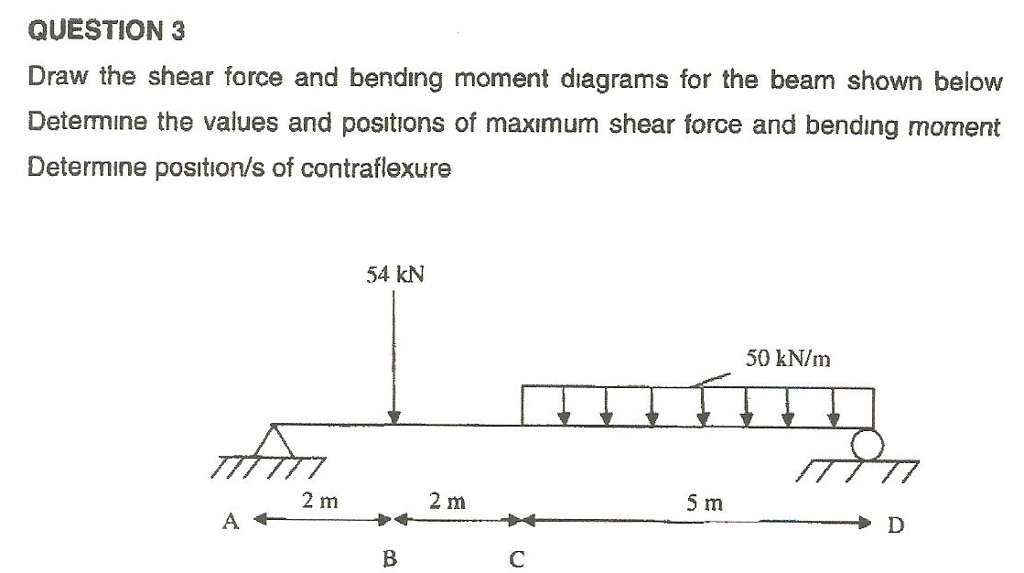 solved question 3 draw the shear force and bending moment rh chegg com