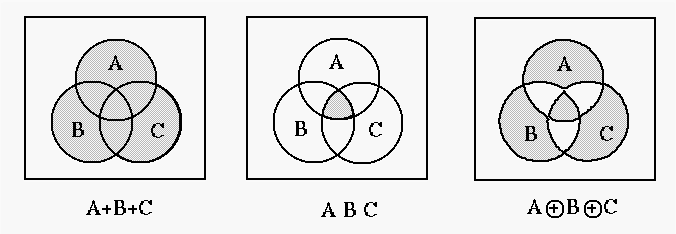 Solved give a set notation for areas of venn diagrams usi c abc a bc ccuart Gallery