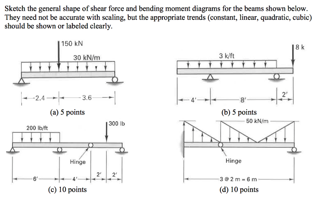 solved sketch the general shape of shear force and bendin rh chegg com Shear and Moment Diagrams Cantilevers Common Moment Diagrams