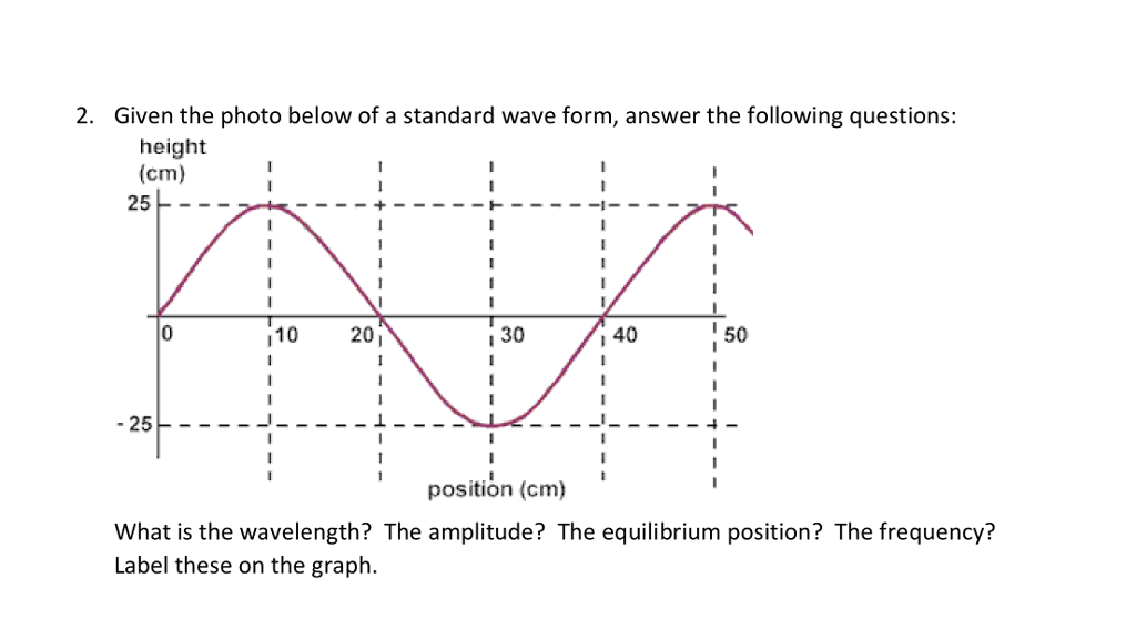 Diagram Of A Wave In The Following - Search For Wiring Diagrams •