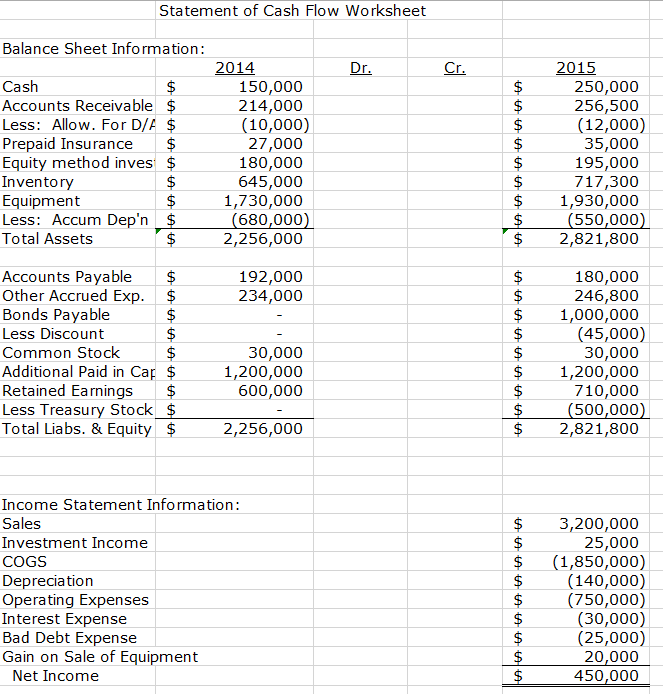 solved prepare the statement of cash flow in indirect