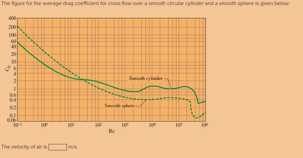 lift coefficient sphere