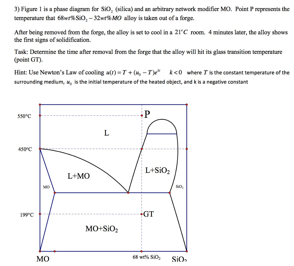 n2 phase diagram silica phase diagram