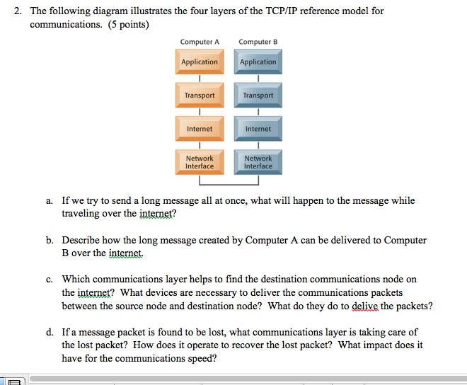 the following diagram illustrates the four layers of the tcp/ip reference  model