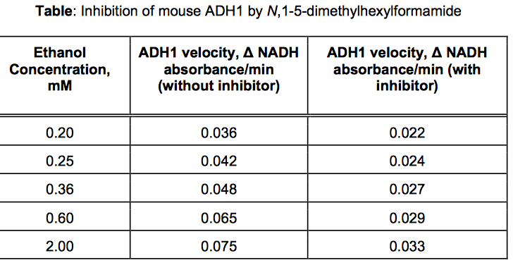 inhibition of alcohol dehydrogenase Inhibition of alcohol dehydrogenase after 2–propanol exposure in different geographic races of drosophila mojavensis:lackofevidence for selection at the adh–2 locus.