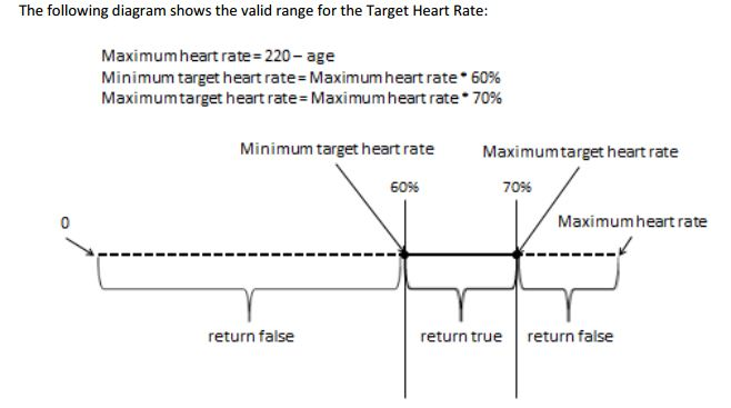 Solved: Your Target Heart Rate Is The Rate At Which Your H... | Chegg.com