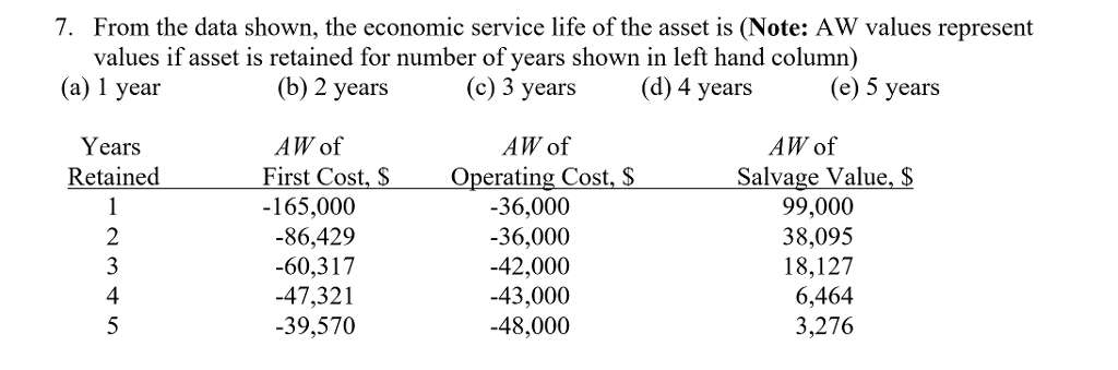 Accounting archive november 26 2017 chegg from the data shown the economic service life of the asset is fandeluxe Images