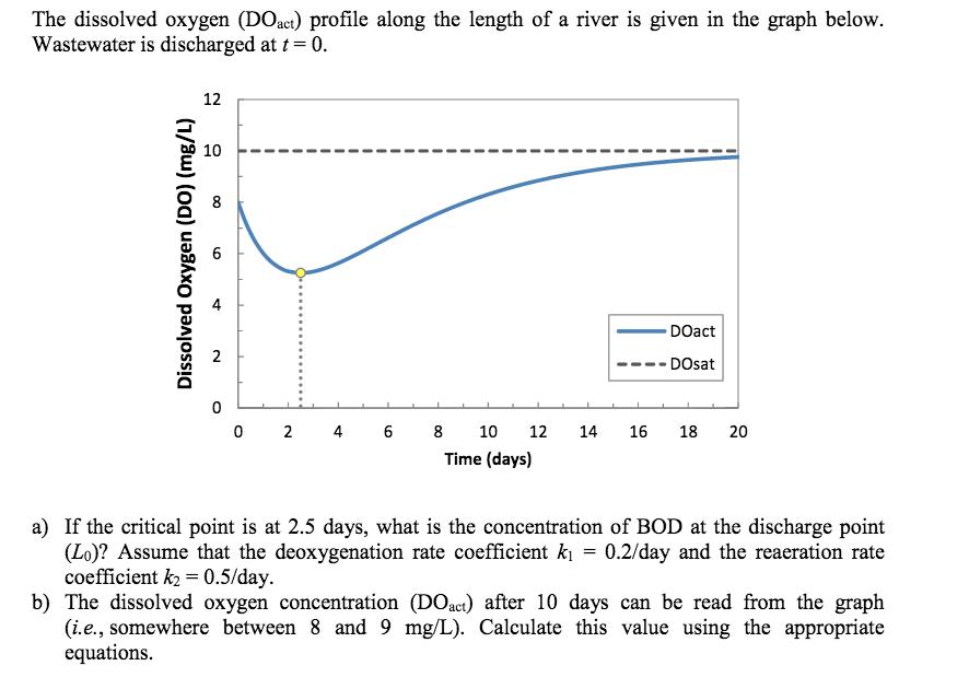 solved the dissolved oxygen doact profile along the len rh chegg com dissolved oxygen meter diagram Dissolved Oxygen Relationship