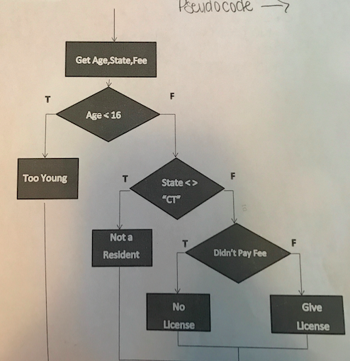 Solved: (JavaScript) Translate This Flowchart Into Pseudoc