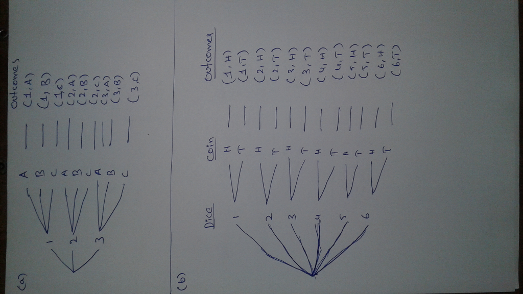 Solved Draw A Tree Diagram For Each Experiment A Choosi