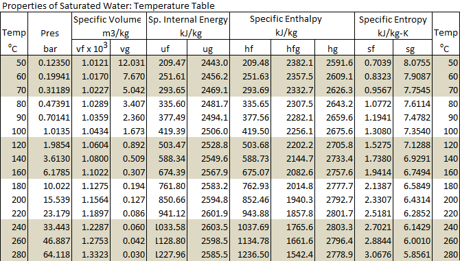 Solved Determine The Pressure Bar Of Water At X 0 78