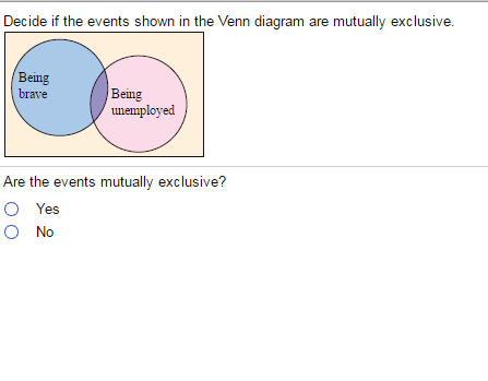 Solved Decide If The Events Shown In The Venn Diagram Are