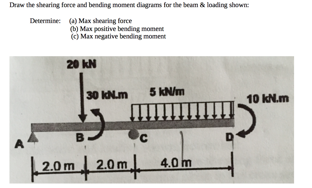 Solved Draw The Shearing Force And Bending Moment Diagram Shear
