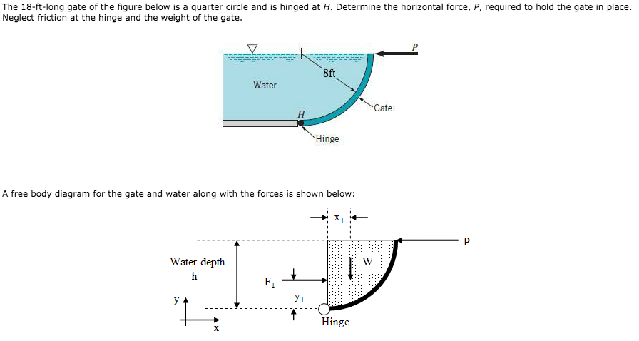 Solved  A  In Terms Of The Variables On The Diagram  What