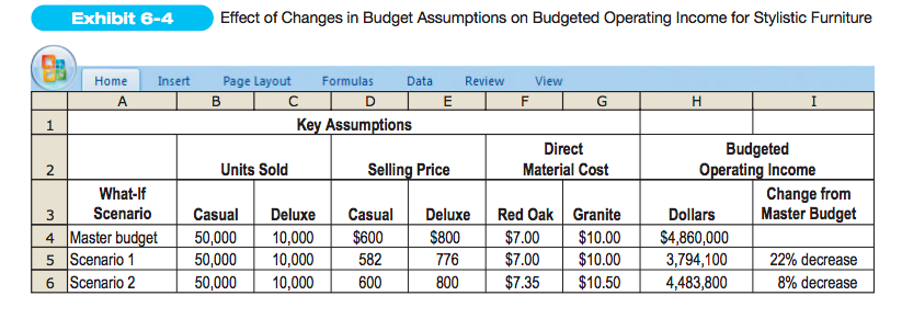how to calculate the budgeted operating income the chegg com