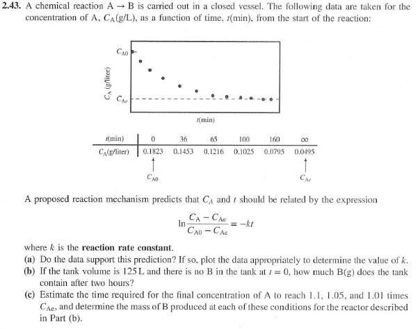 2.43. A chemical reaction A B is carried out in a closed vessel. The following data are taken for the concentration of A, CA(g/L), as a function of time, (min), from the start of the reaction: CA (min) (min) 100 160 CAg0.1823 0.1453 0.1216 0.1025 0.0795 0.0495 AD A proposed reaction mechanism predicts that CA and should be related by the expression where k is the reaction rate constant (a) Do the data support this prediction? If so, plot the data appropriately to determine the value of k (b) If the tank volume is 125L and there is no B in the tank at 0, how much B(g) does the tank contain after two hours? (c) Estimate the time required for the final concentration of A to reach 1.1, 1.05, and 1.01 times CAe, and determine the mass of B produced at each of these conditions for the reactor described in Part (b)