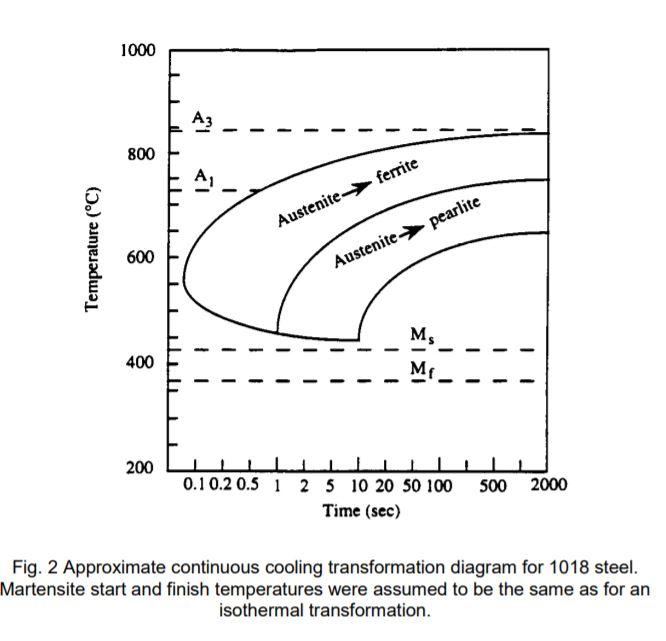 Solved pre lab question explain using cct curves which 1000 r a3 800 austenite ferrite e 600 austenitepearlite mf 0102 05 1 ccuart Images
