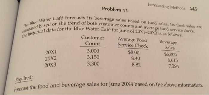 case problem forecasting food and beverage sales Lyons magnus is a leading food and beverage manufacturing company, with over 150 years of success in the industry lyons magnus develops more than 1,400 unique products, and sells and distributes them to nearly 1,500 different customers worldwide.