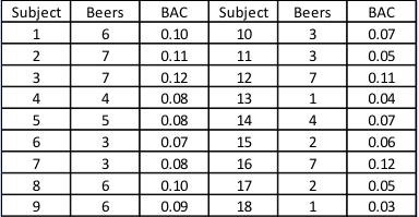 BAC Subject Beers biect Beers 1 6 0.10 10 3 0.11 11 0.12 0.08 14 0.08
