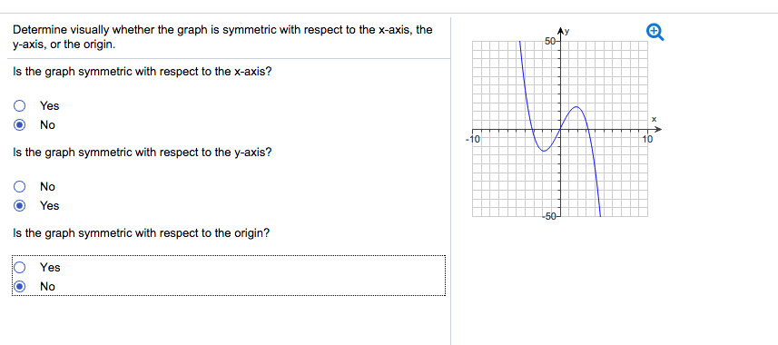 How to tell if a graph is symmetric with respect to the x axis #1