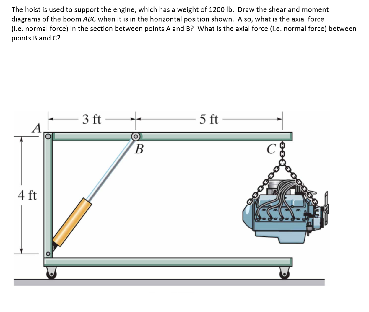 Question: The hoist is used to support the engine, which has a weight of  1200 lb. Draw the shear and moment.