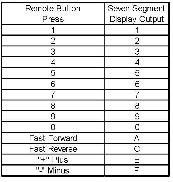 Give Me An Arduino Code For The (IR Remote) That S    | Chegg com