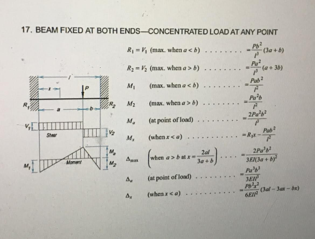 Two Concentrated Loads Draw The Shear And Bending Moment Diagrams Solved Apply Law Of Superposition Using Tables Be Below To Determine For Beam Shown E 29000000 Psi I100