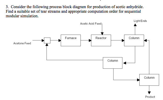 Solved: Consider The Following Process Block Diagram For P... | Chegg.comChegg