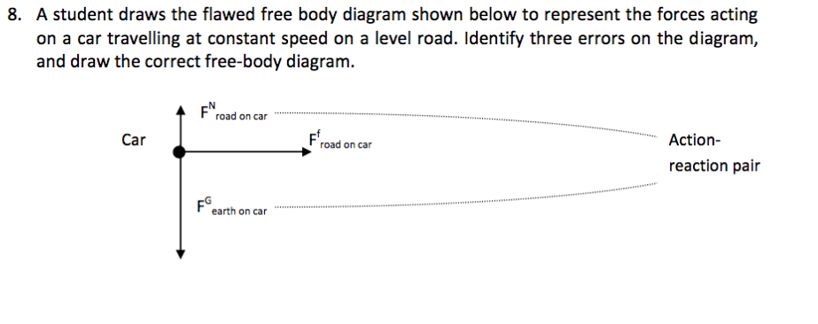 solved 8 a student draws the flawed free body diagram sh rh chegg com