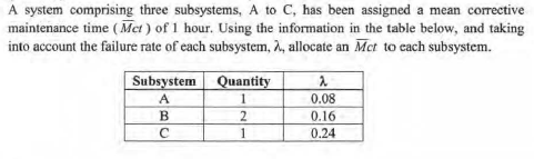 A system comprising three subsystems, A to C, has been assigned a mean corrective maintenance time (Mct) of 1 hour. Using the information in the table below, and taking into account the failure rate of each subsystem, allocate an Mict to each subsystem. Subsystem LQuantity 0.08 0.16 0.24