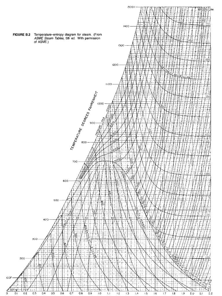 Solved  5o0f 400 Figure B 2 Temperature Entropy Diagram Fo
