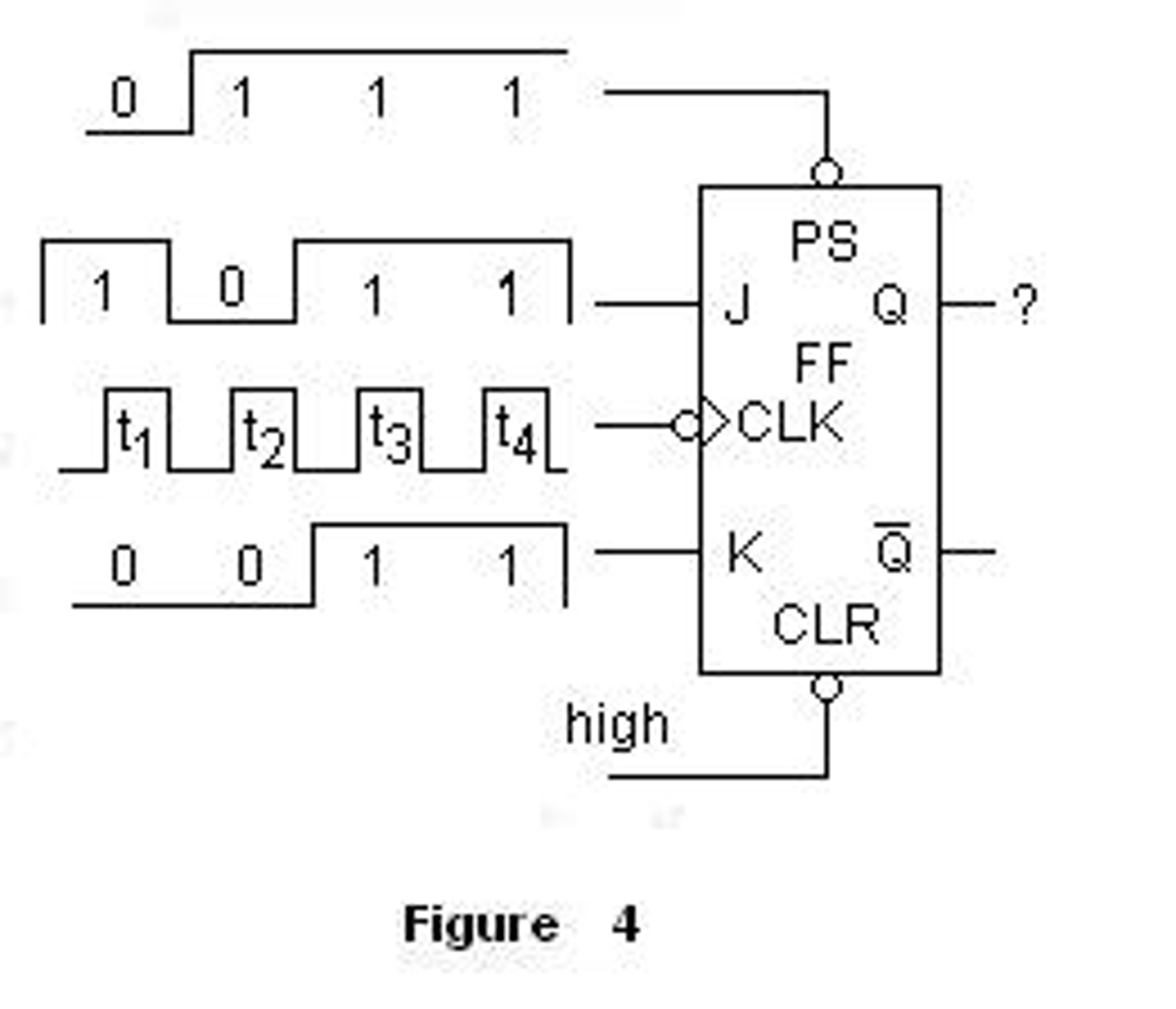 Solved In Figure 4 The J K Flip Flop Is M Circuit Diagram 0 1 Ps 234 Q Clr High