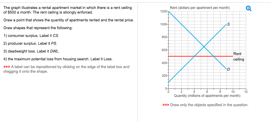 Question: The Graph Illustrates A Rental Apartment Market In Which There Is  A Rent Ceiling Of $500 A Month.