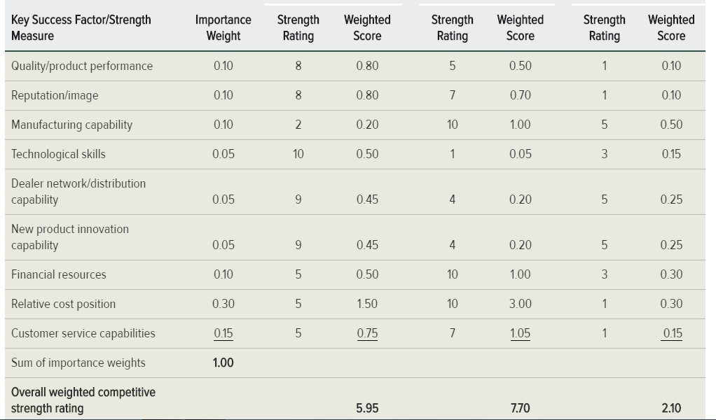 Strength Weighted Key Success Factor Importance Score 010 050