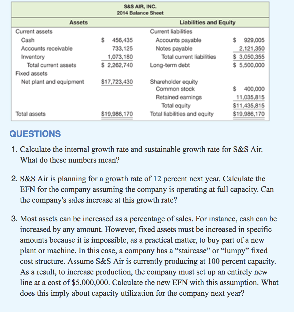 Solved: Calculate The Internal Growth Rate And Sustainable ...