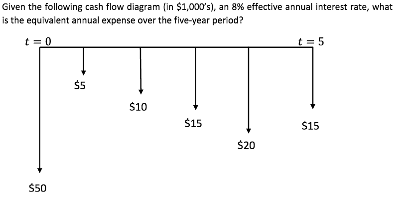 Solved: Given The Following Cash Flow Diagram (in $1,000's ...