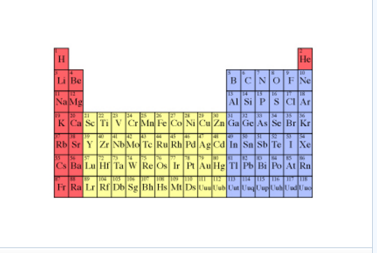 Solved The Structure Of The Periodic Table Is Based On Th