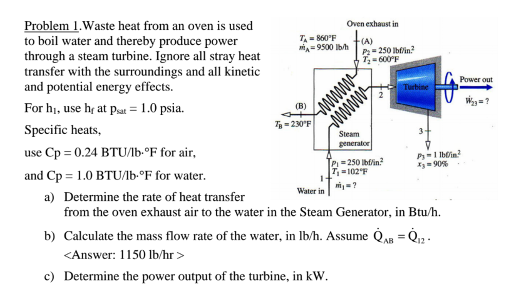 Solved: Waste Heat From An Oven Is Used To Boil Water And ...